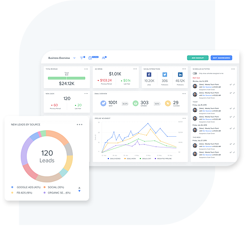 Kizen Forms ROI Dashboards
